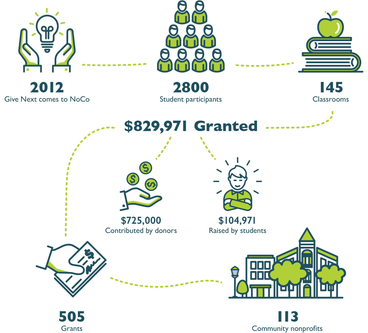 [Infographic] Give Next At A Glance